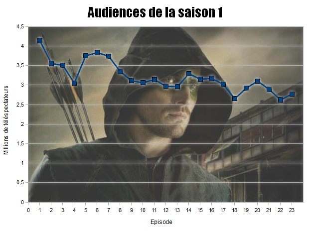 Audiences Arrow Saison 1